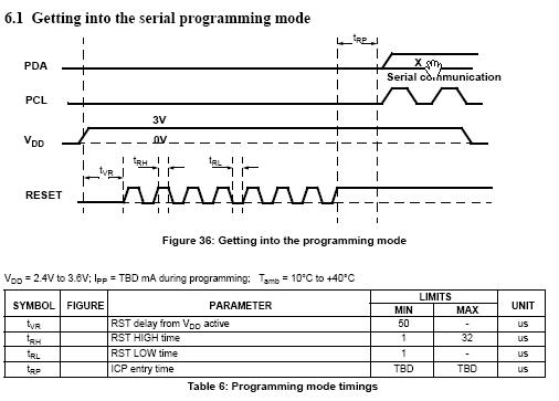 3204 Waveforms